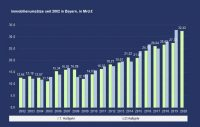 PN 43 – Immobilienumsätze in Bayern ungebremst auf Wachstumskurs