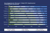 PN 06 – Neuvertragsmieten in Großstädten Baden-Württembergs: In Pforzheim liegen 90% aller angebotenen Mietwohnungen unter 11€/m²; in Stuttgart lediglich 20%