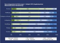 PN 07 – Neuvertragsmieten in Mittelstädten Baden-Württembergs: In Sindelfingen, Waiblingen und Konstanz kaum eine Mietwohnung unter 7 €/m²