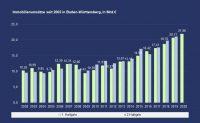 PN 44 – Immobilienumsätze in Baden-Württemberg liegen trotz Corona-Krise mit 6 % im Plus