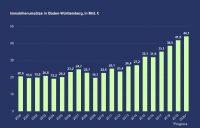 PN 84 – IVD-Prognose 2020: Immobilienumsätze in Baden-Württemberg steigen bis Jahresende auf 44,1 Mrd. € an