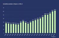 PN 85 – Immobilienumsätze in Bayern: Zuwächse von +10 % in den ersten drei Quartalen 2020 gegenüber entsprechendem Vorjahreszeitraum