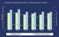 PN 19 – Immobilienmarkt in Stuttgart: Häuser werden länger zum Kauf angeboten