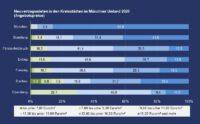 PN 22 – Wohnungsmieten in den Kreisstädten der Region München: Ebersberg und Dachau bieten den preiswertesten Wohnraum