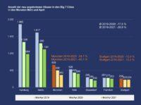 PN 36 – In den Immobilienmetropolen werden deutlich weniger Häuser zum Kauf angeboten als vor Corona-Ausbruch – München trifft es mit am stärksten und Stuttgart mit am schwächsten