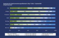 PN 42 – Preise für Eigentumswohnungen in den süddeutschen Immobilienmetropolen: Nur 2 % der Wohnungskaufangebote in München liegen unter 5.000 €/m², in Stuttgart fällt die Hälfte aller angebotenen Wohnungen in diese Preisklasse